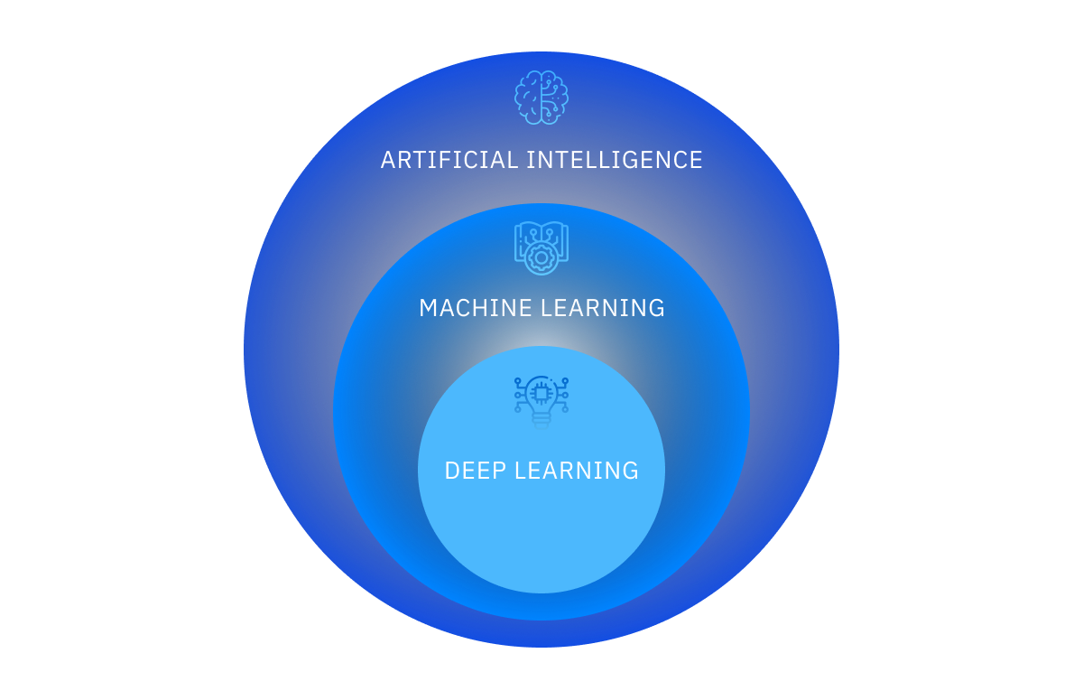 Image by Proxet, Form of Deep Learning